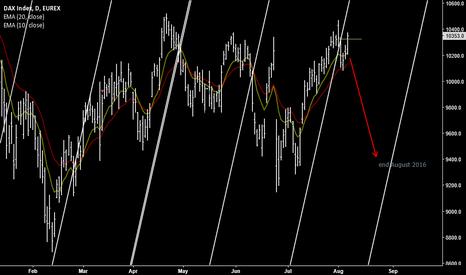 DY1!: DAX index