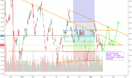 SLV: SLV: To follow or NOT to follow .. GOLD