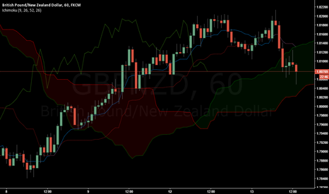 GBPNZD: Please provide your criticism.