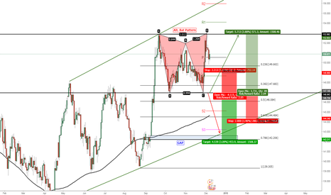 GBPJPY: GBP/JPY Bearish Alternative Bat Pattern