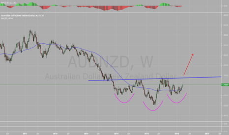 AUDNZD: Potential Inverse Head & Shoulders