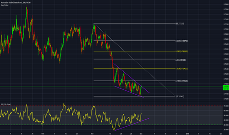 AUDCHF: AUDCHF Descending wedge with DIF