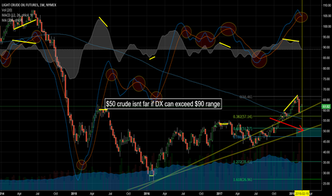 CL1!: CL! Crude weekly MACD cross