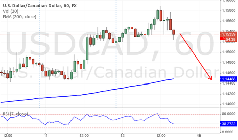 USDCAD: Time for a big reversal
