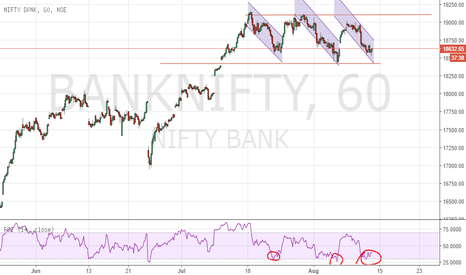 BANKNIFTY: Bank Nifty Playing in Channel