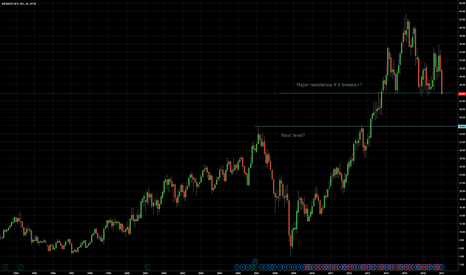 EAT: Eat at Major support If it breaks down next level 35.80