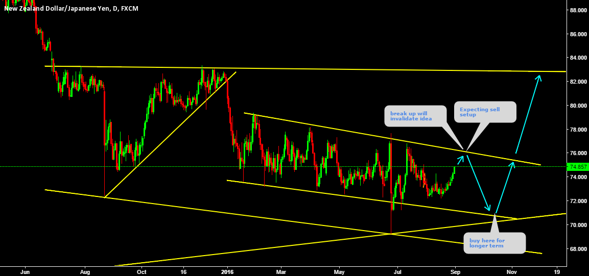 NZDJPY Sell setup in the corrective Descending Bearish Channel