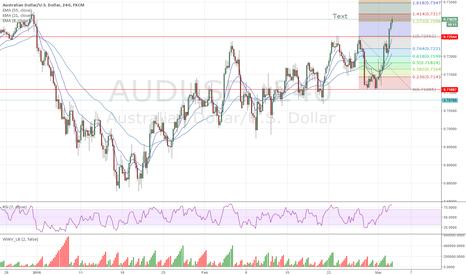 AUDUSD: audusd double bottom bounce