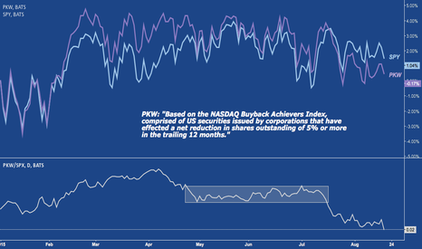 PKW/SPX: Large Buyback Stocks Increasingly Underperform $SPX
