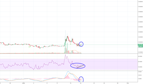 BTGBTC: Added some $Btg to the bag ..