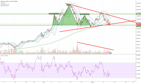 BTCUSD: Multiple patterns that confirm bullish trend continuation