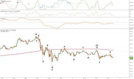BTCUSD: Bearish Bitcoin wave count post-Aug 1st