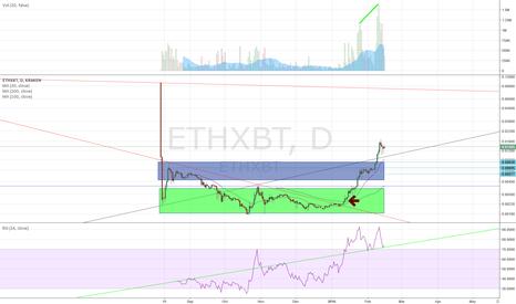 ETHXBT: ETHXBT, still a lot of room up