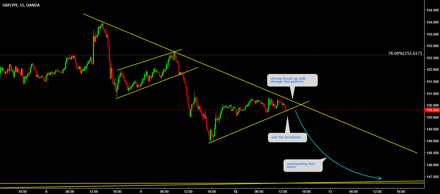 GBPJPY Sell the breakout