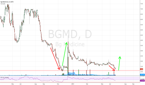 BGMD: BGMD is getting ready to jump