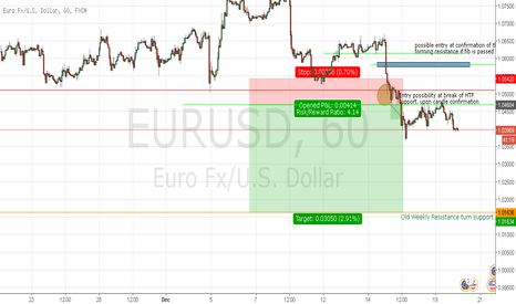EURUSD: EURUSD Chart analysis for short.