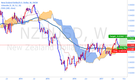 NZDUSD: Long Term Trade of NZDUSD(Start to Boost to FlY)