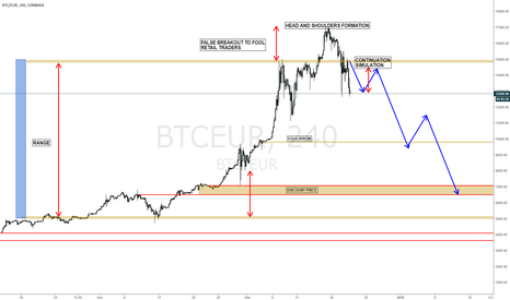 BTCEUR: BTCEUR Head and Shoulders Forming- Time to get our retail