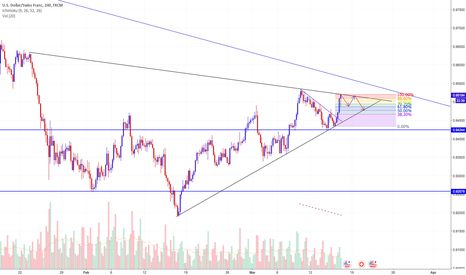 USDCHF: USDCHF Trends Converging Soon