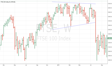 FTSE: S Triangle in FTSE 100