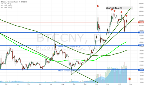 BTCCNY: BITCOIN PRICE SHORT/INTERMEDIATE/LONG TERM PRICE PROJECTIONS.