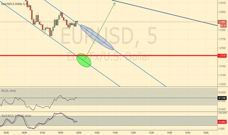EURUSD: EUR/USD just in case
