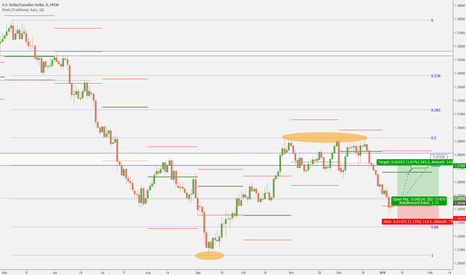 USDCAD: USDCAD possible upswing