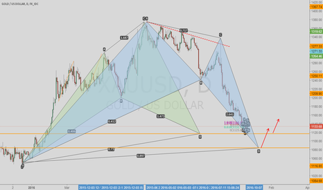XAUUSD: pay attention to 1116 and 1084 to long gold
