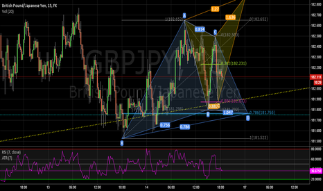 GBPJPY: BullyGARTLEY vs. BearBUTTERFLY GBP/JPY 60