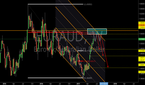 EURAUD: EURAUD: The 0.618RET and 1.618REXT
