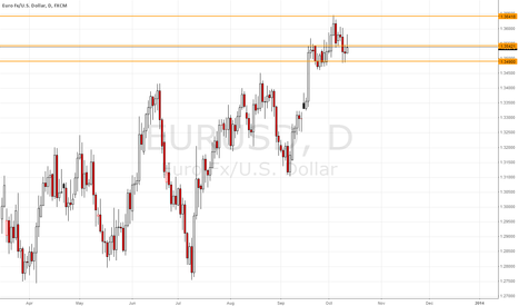 EURUSD: Support/Resistence levels for EURUSD