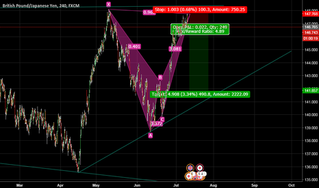 GBPJPY: BAT PATTERN FOR GBPJPY WITH A RW 4.8 AND 490PIPS TF