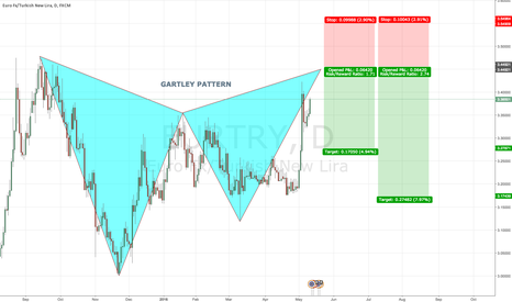 EURTRY: EURTRY D Bearish GARTLEY PATTERN @ 3.4470
