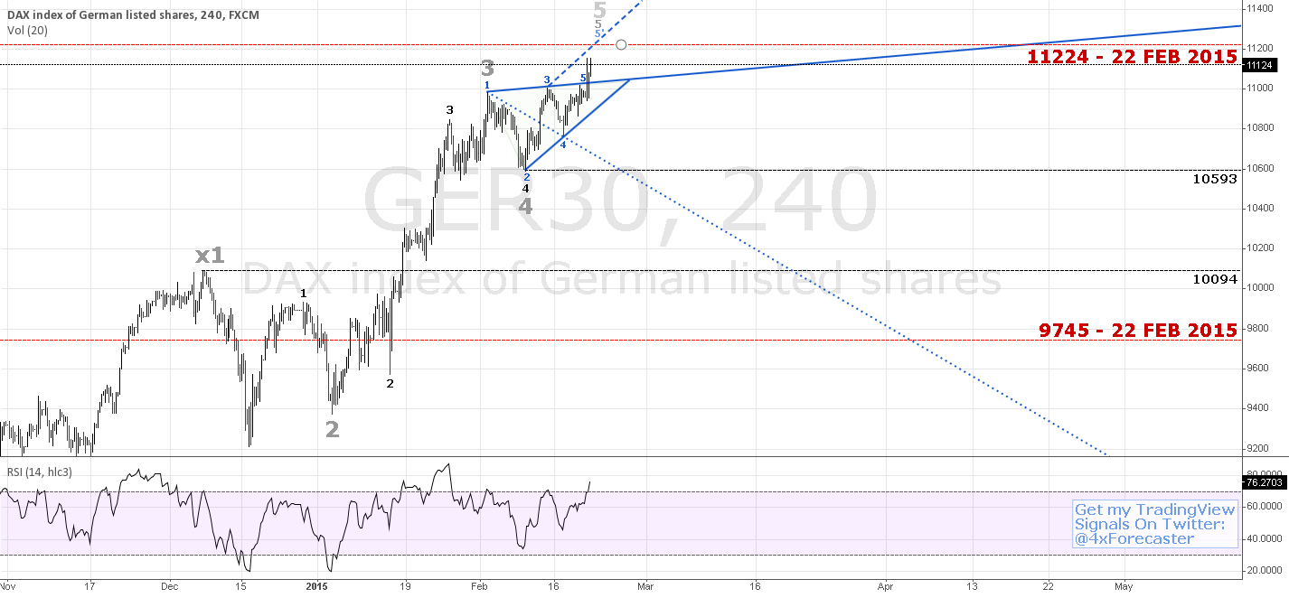 Potential Reversal At 11224 Per Background WW Geo. | $DAX #forex