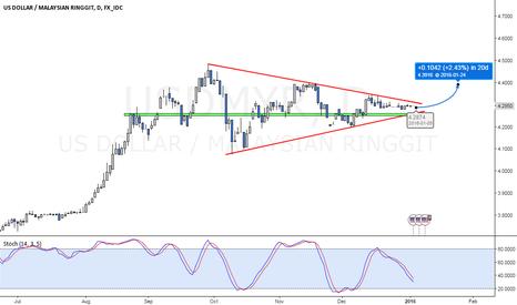 USDMYR: USD/MYR might have a rebound