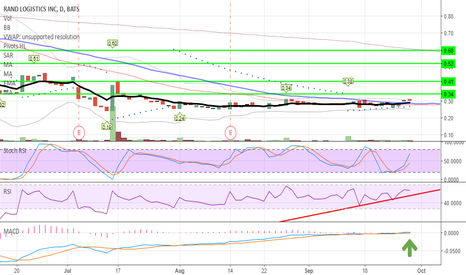 RLOG: RLOG Swing Idea - price moved higher / sitting above 50ma