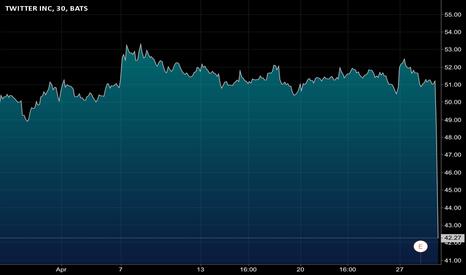 TWTR: Stocks With This Behavior Don't Deserve Investors Confidence