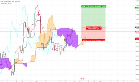 GBPCAD: GBP/CAD Long Ichimoku Trade Idea