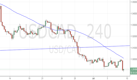 USDCAD: Long USD/CAD for 1.2980-1.30