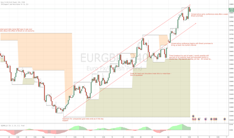 EURGBP: EUR GBP back in Bullish channel but close to top