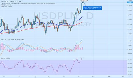 USDPLN: SELL USDPLN until arrives to 3.9530 quote - 10yearsfxexpert