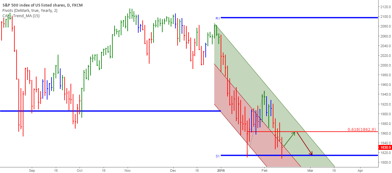 S&P 500 delays the bottom or crash decision one more time