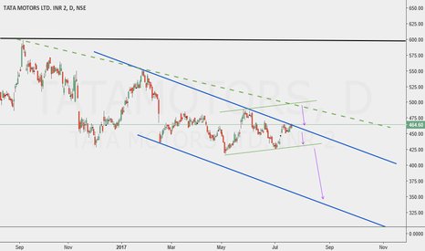 TATAMOTORS: TATA MOTORS , looking for downside