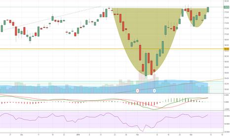AAPL: Apple for long Cup and Handle ?