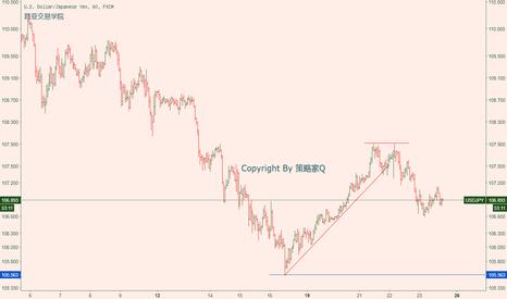 USDJPY: USDJPY/美元兑日元 小时线空头震荡中