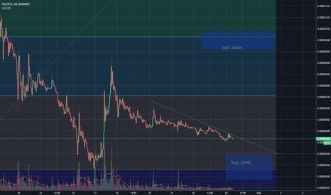 TRXBTC: TRON test buy and sell zone 29/01
