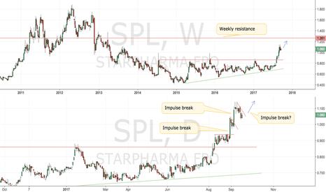 SPL: SPL.AX Starphrama poised for future gains