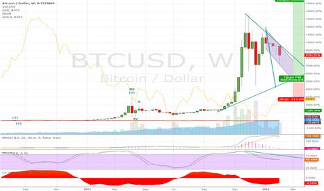 BTCUSD: bitcoin / gold