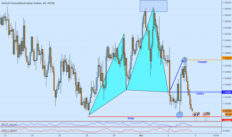 GBPAUD: GBP-AUD Strong counter trend Cypher pattern setup