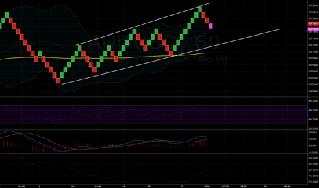 AUDUSD: SELL OPPORTUNITY! DONE MISS ON THIS ONE